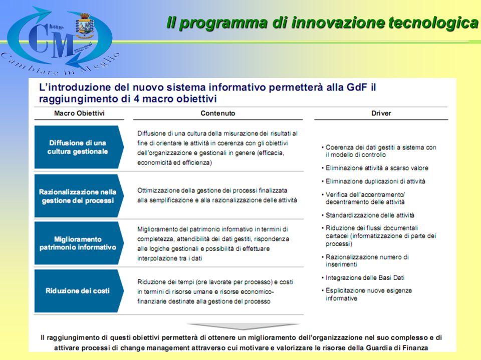 Il programma di innovazione tecnologica
