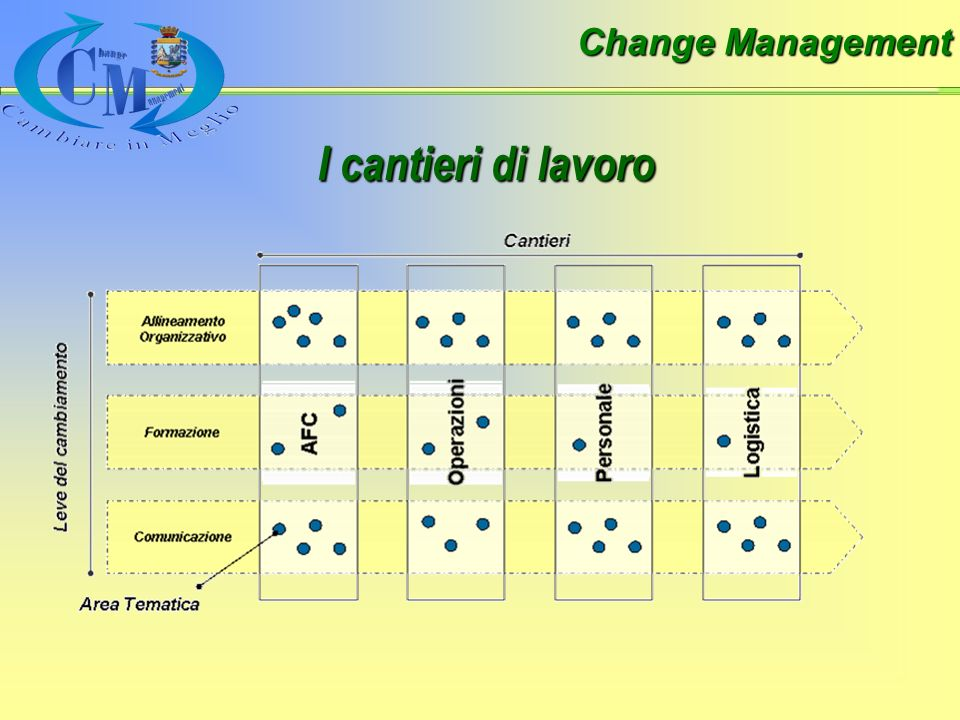 Change Management I cantieri di lavoro