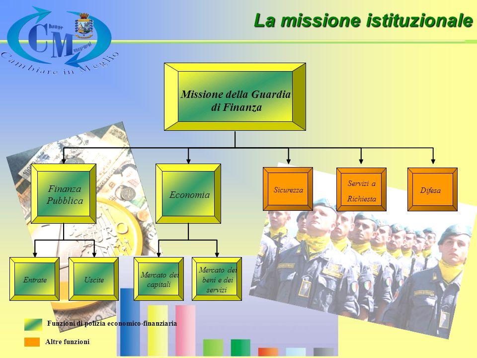 La missione istituzionale Funzioni di polizia economico-finanziaria EntrateUscite Mercato dei capitali Mercato dei beni e dei servizi Finanza Pubblica Economia Missione della Guardia di Finanza Sicurezza Servizi a Richiesta Difesa Altre funzioni