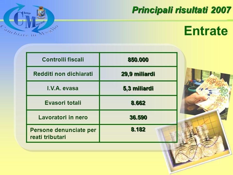 Principali risultati 2007 Entrate Controlli fiscali850.000 Redditi non dichiarati 29,9 miliardi I.V.A.