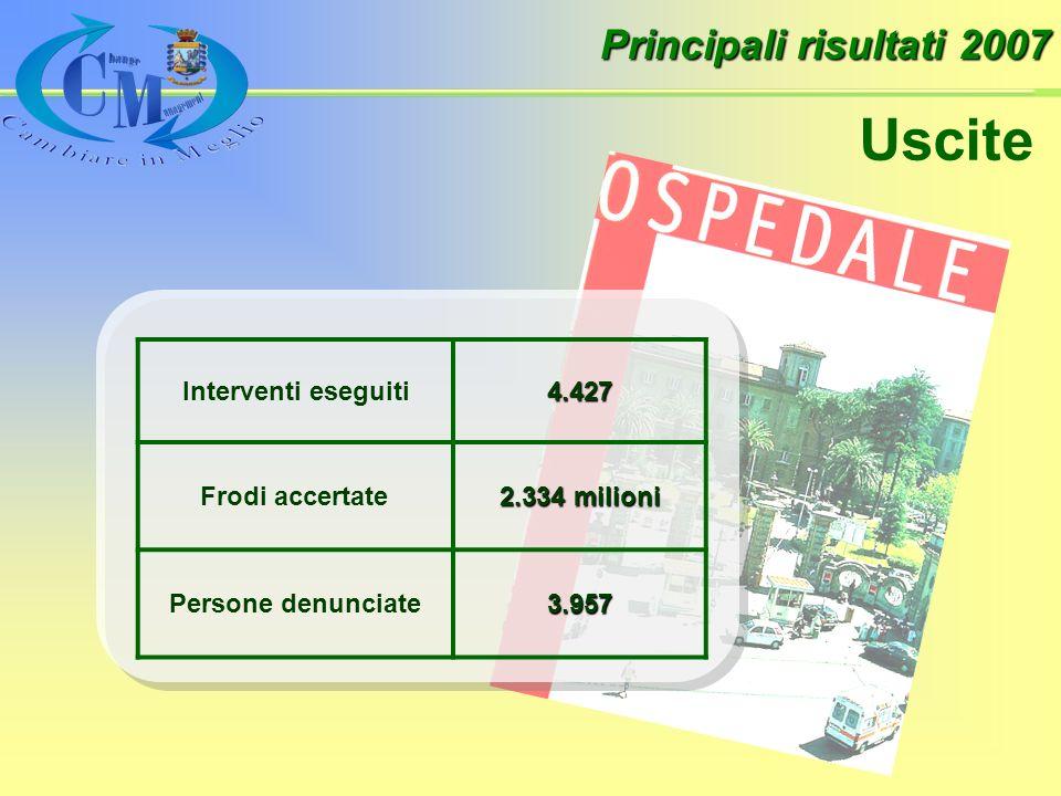 Principali risultati 2007 Uscite Interventi eseguiti4.427 Frodi accertate 2.334 milioni Persone denunciate3.957