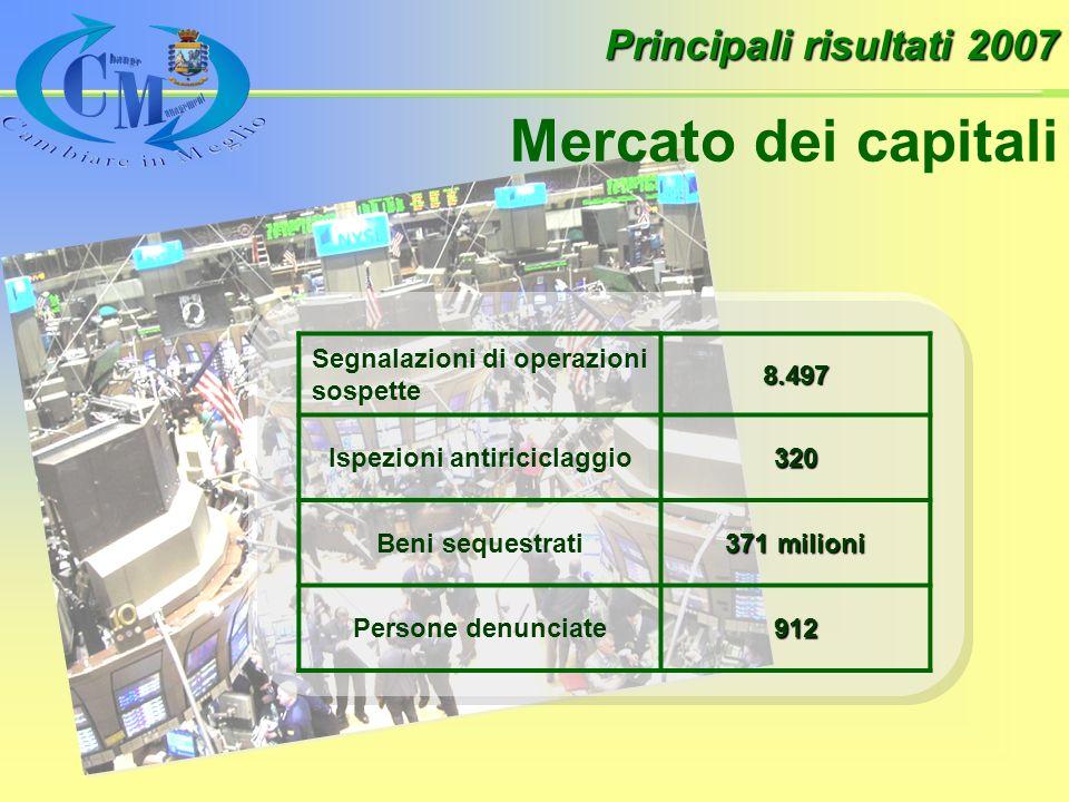 Principali risultati 2007 Mercato dei capitali Segnalazioni di operazioni sospette8.497 Ispezioni antiriciclaggio320 Beni sequestrati 371 milioni Persone denunciate912