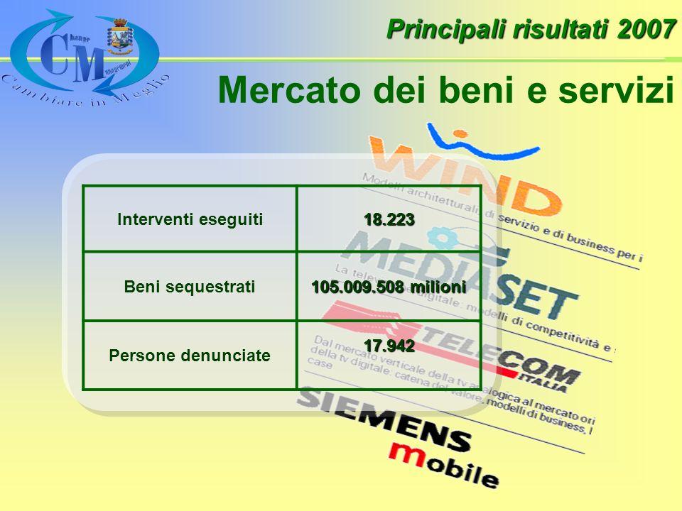 Principali risultati 2007 Mercato dei beni e servizi Interventi eseguiti18.223 Beni sequestrati 105.009.508 milioni Persone denunciate17.942