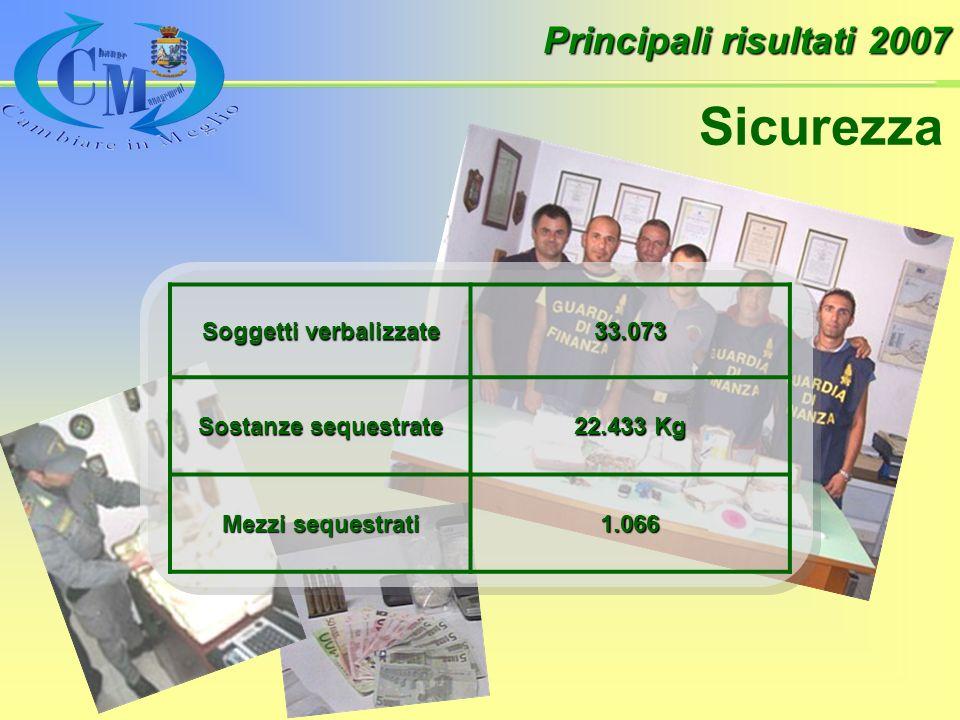 Soggetti verbalizzate 33.073 Sostanze sequestrate 22.433 Kg Mezzi sequestrati 1.066 Principali risultati 2007 Sicurezza