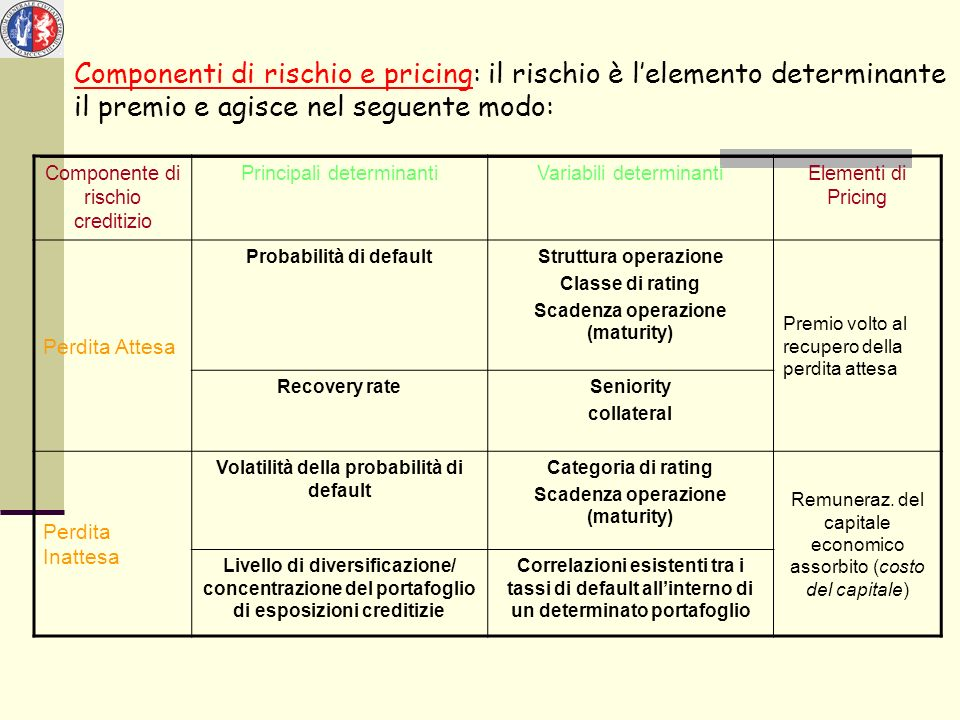 Componenti di rischio e pricing: il rischio è lelemento determinante il premio e agisce nel seguente modo: Componente di rischio creditizio Principali