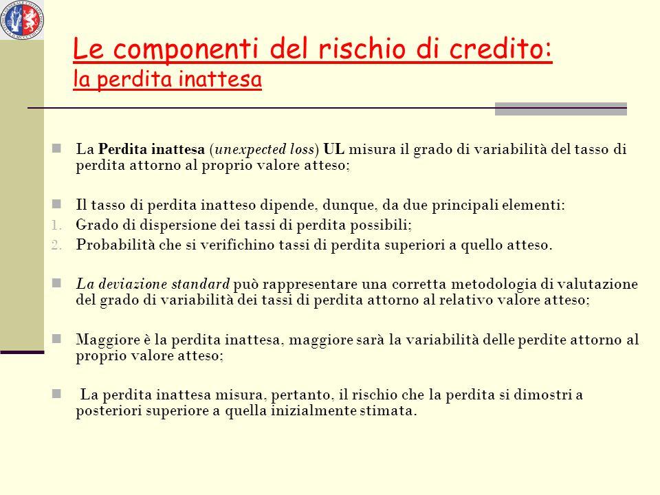 Le componenti del rischio di credito: la perdita inattesa La Perdita inattesa (unexpected loss) UL misura il grado di variabilità del tasso di perdita