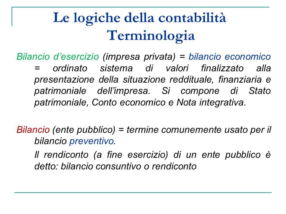 Le logiche della contabilità Terminologia Bilancio desercizio (impresa privata) = bilancio economico = ordinato sistema di valori finalizzato alla presentazione della situazione reddituale, finanziaria e patrimoniale dellimpresa.