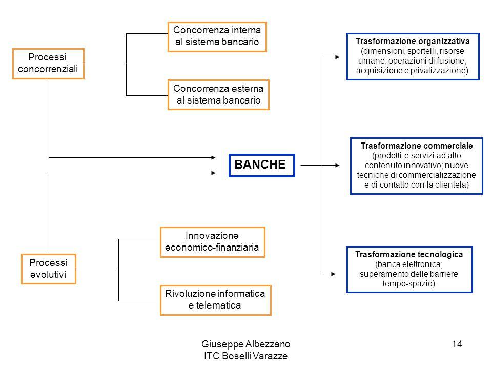 Giuseppe Albezzano ITC Boselli Varazze 14 Processi concorrenziali Concorrenza interna al sistema bancario Concorrenza esterna al sistema bancario Proc