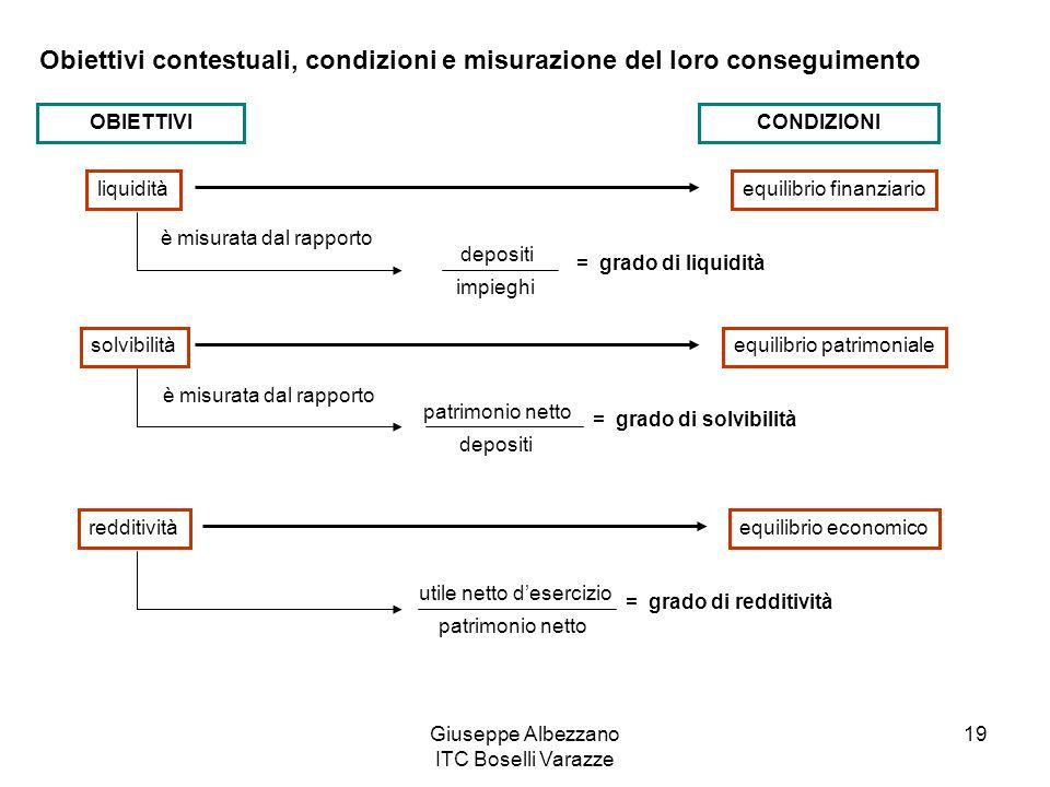 Giuseppe Albezzano ITC Boselli Varazze 19 Obiettivi contestuali, condizioni e misurazione del loro conseguimento OBIETTIVICONDIZIONI liquiditàequilibr