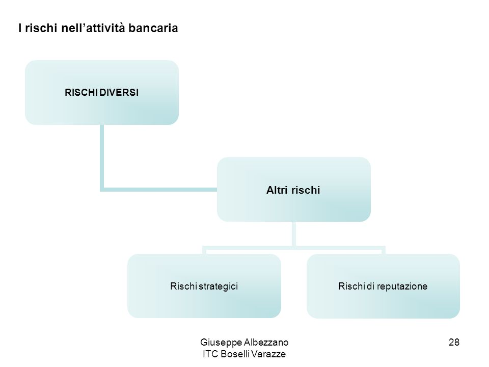 Giuseppe Albezzano ITC Boselli Varazze 28 RISCHI DIVERSI Altri rischi Rischi strategici Rischi di reputazione I rischi nellattività bancaria
