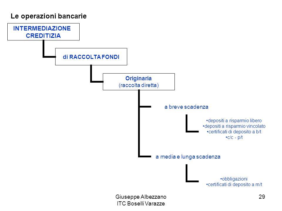 Giuseppe Albezzano ITC Boselli Varazze 29 Le operazioni bancarie INTERMEDIAZIONE CREDITIZIA di RACCOLTA FONDI Originaria (raccolta diretta) a breve sc
