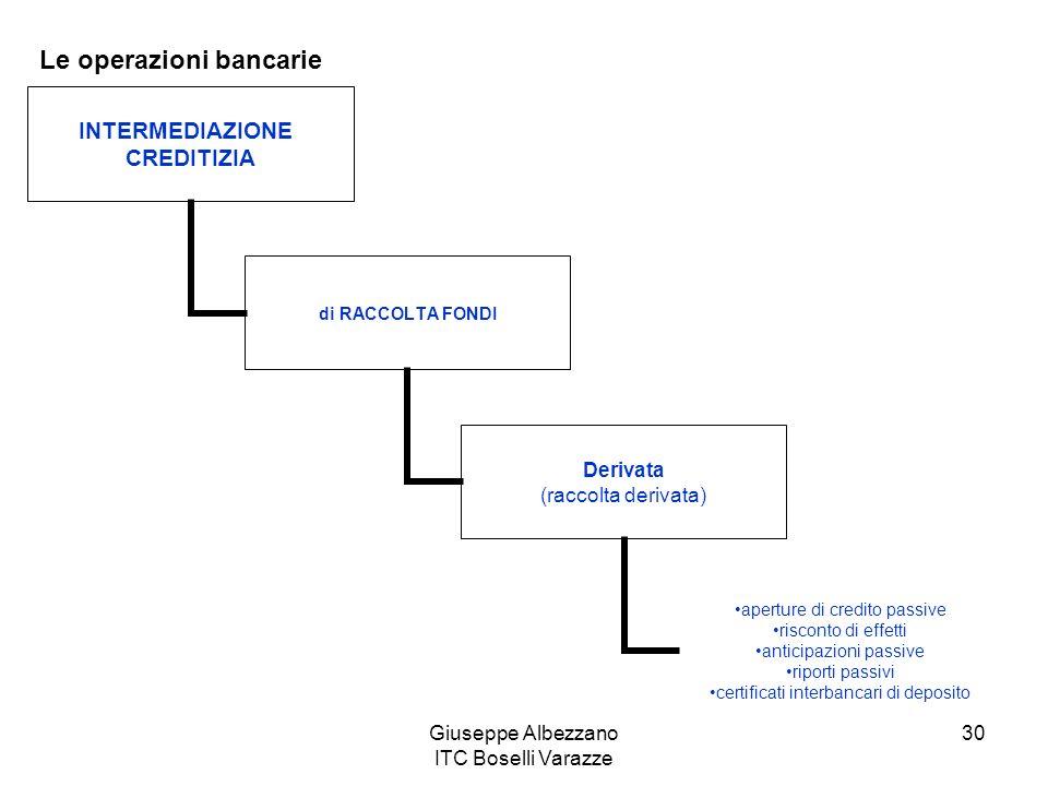 Giuseppe Albezzano ITC Boselli Varazze 30 Le operazioni bancarie INTERMEDIAZIONE CREDITIZIA di RACCOLTA FONDI Derivata (raccolta derivata) aperture di