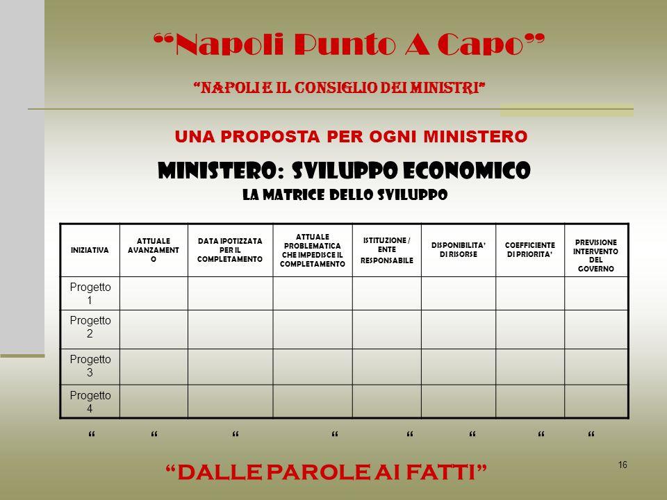 16 Napoli Punto A Capo MINISTERO: SVILUPPO ECONOMICO LA MATRICE DELLO SVILUPPO NAPOLI E IL CONSIGLIO DEI MINISTRI UNA PROPOSTA PER OGNI MINISTERO DALL