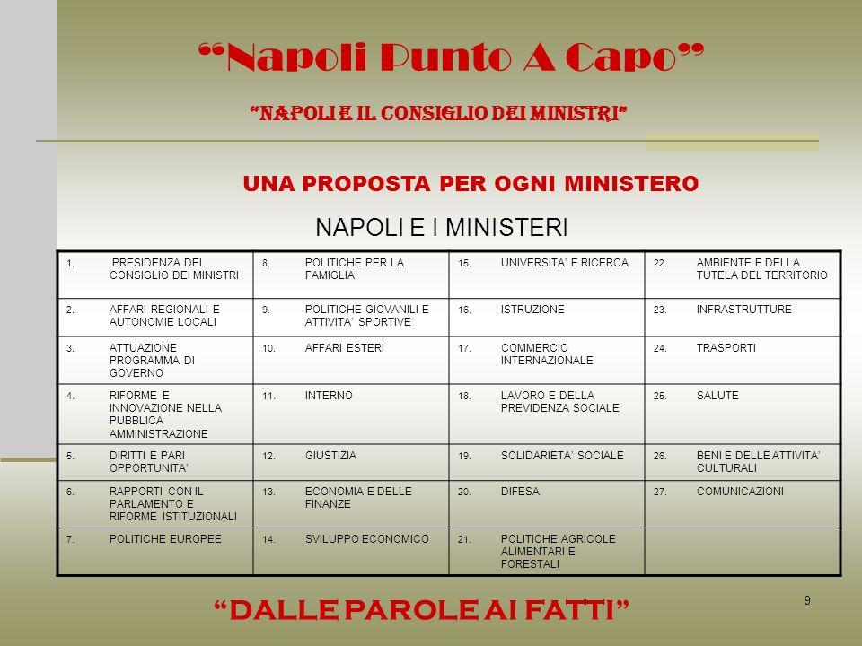 9 Napoli Punto A Capo NAPOLI E IL CONSIGLIO DEI MINISTRI UNA PROPOSTA PER OGNI MINISTERO DALLE PAROLE AI FATTI NAPOLI E I MINISTERI 1. PRESIDENZA DEL