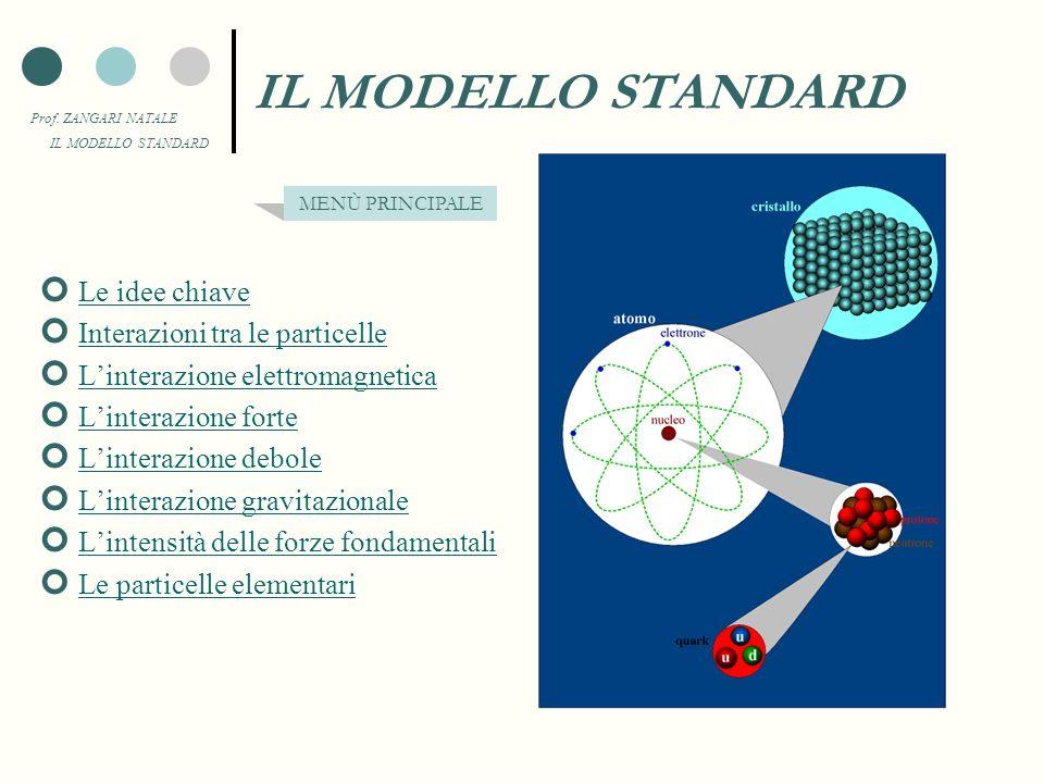 Prof. ZANGARI NATALE IL MODELLO STANDARD Le idee chiave Interazioni tra le particelle Linterazione elettromagnetica Linterazione forte Linterazione de