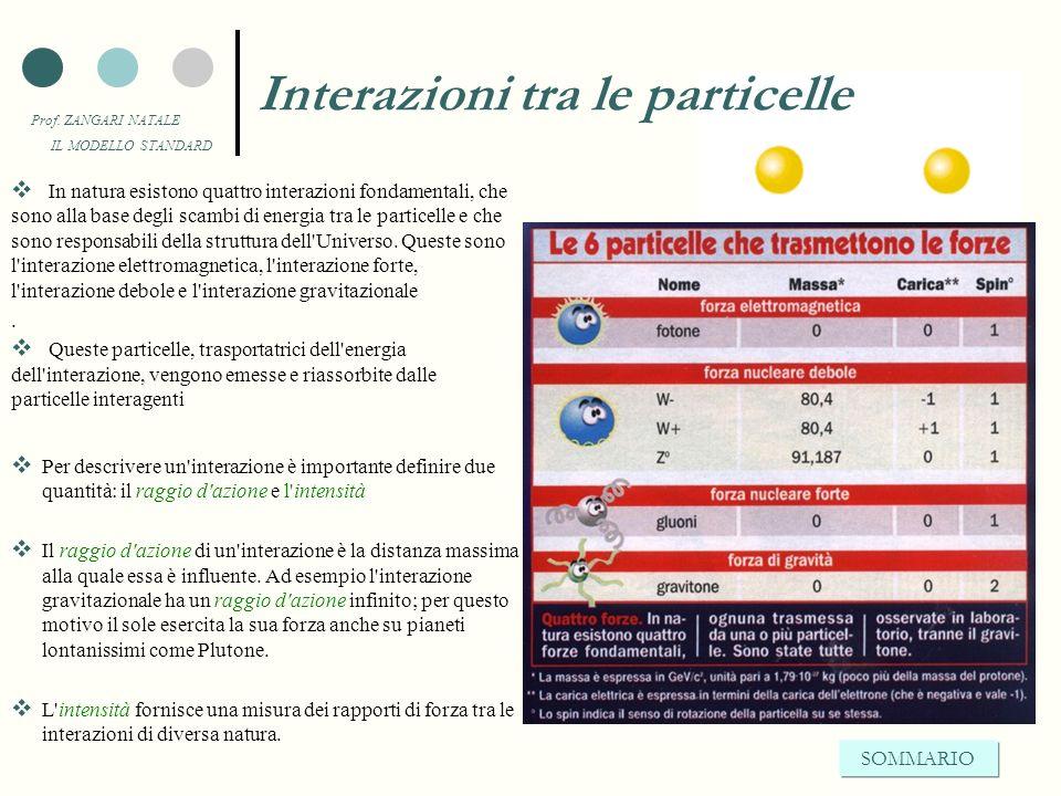 Prof. ZANGARI NATALE IL MODELLO STANDARD Esistono delle particelle che sono mediatrici di forza. Le idee chiave I fisici hanno elaborato una teoria, c