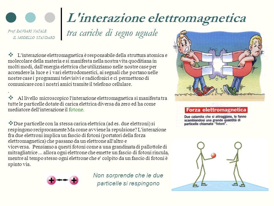 Prof. ZANGARI NATALE IL MODELLO STANDARD Interazioni tra le particelle In natura esistono quattro interazioni fondamentali, che sono alla base degli s
