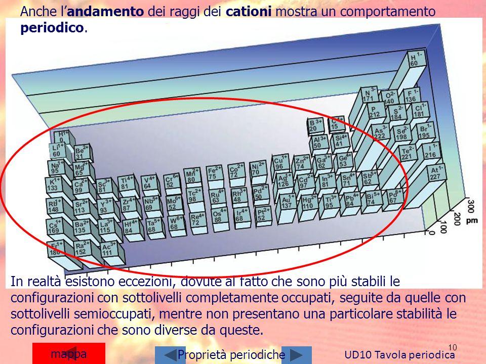 10 mappa Anche landamento dei raggi dei cationi mostra un comportamento periodico. UD10 Tavola periodica Proprietà periodiche In realtà esistono eccez