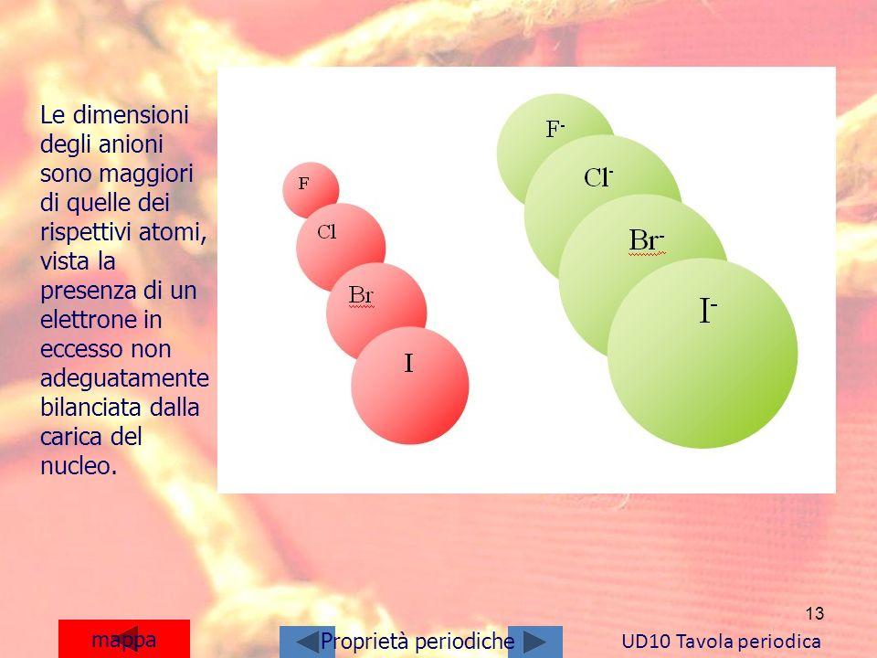 13 mappa UD10 Tavola periodica Proprietà periodiche Le dimensioni degli anioni sono maggiori di quelle dei rispettivi atomi, vista la presenza di un e