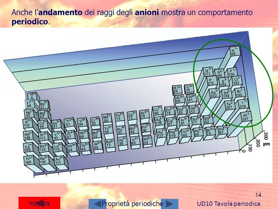 14 mappa Anche landamento dei raggi degli anioni mostra un comportamento periodico. UD10 Tavola periodica Proprietà periodiche