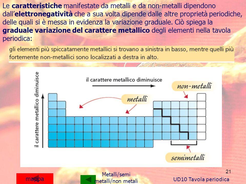 21 mappa Le caratteristiche manifestate da metalli e da non-metalli dipendono dallelettronegatività che a sua volta dipende dalle altre proprietà peri