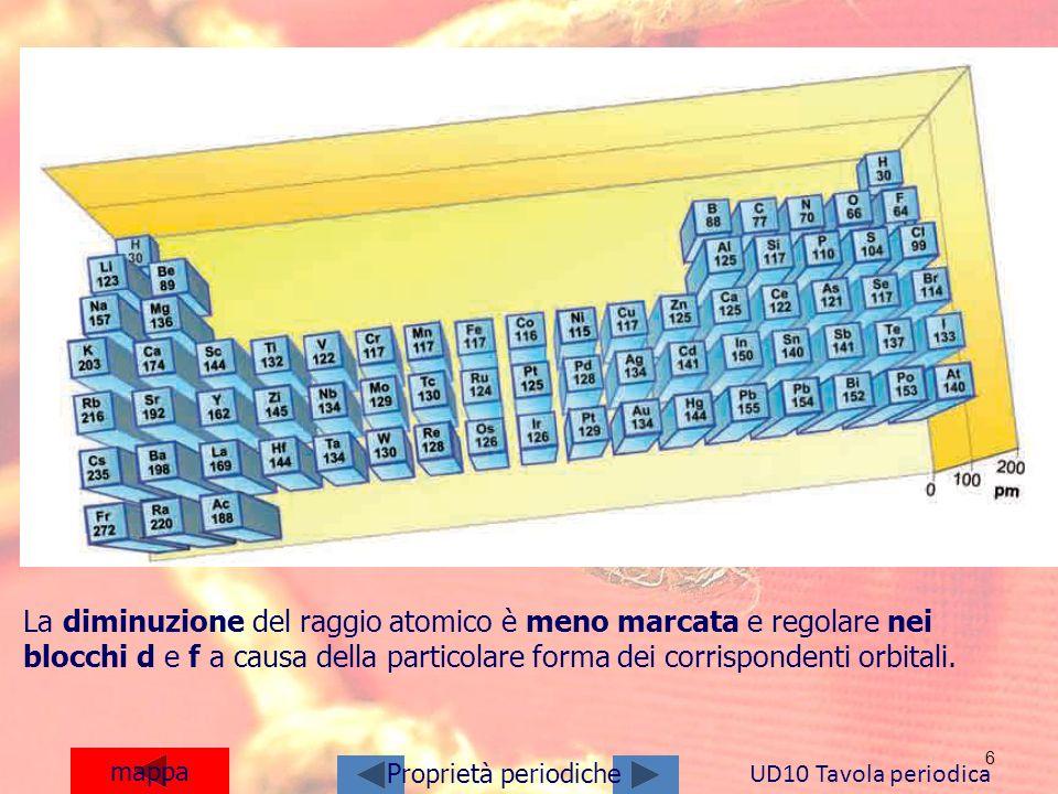 6 mappa UD10 Tavola periodica Proprietà periodiche La diminuzione del raggio atomico è meno marcata e regolare nei blocchi d e f a causa della partico
