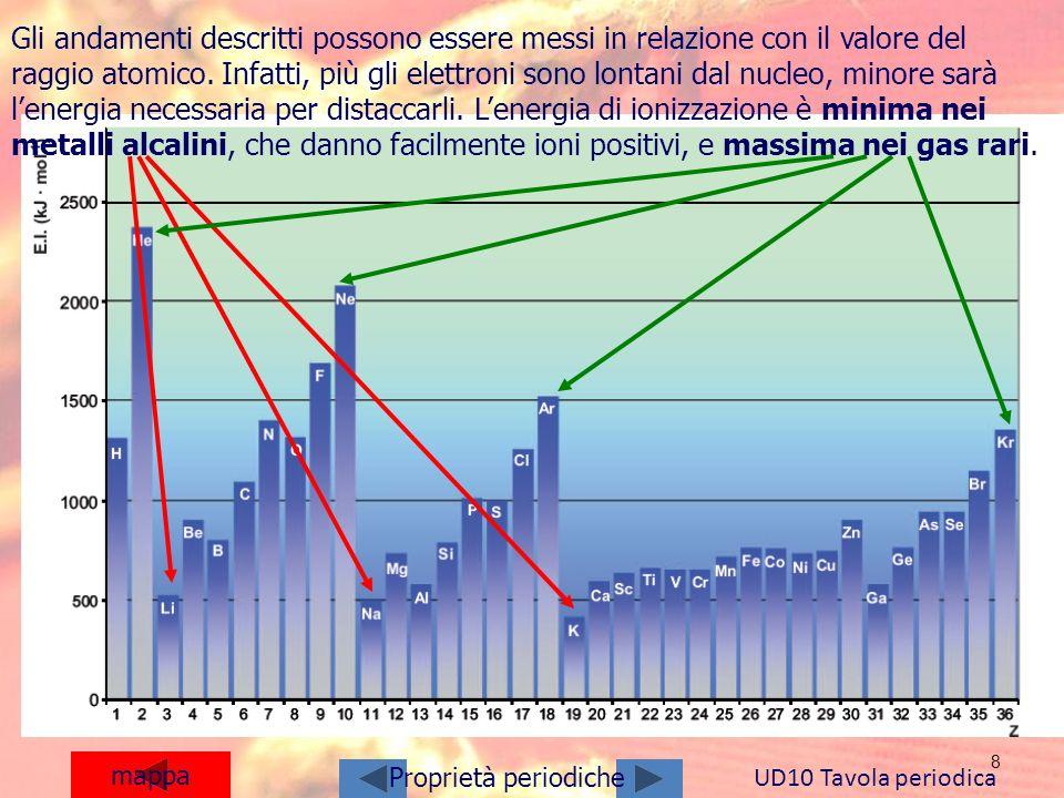 8 mappa UD10 Tavola periodica Proprietà periodiche Gli andamenti descritti possono essere messi in relazione con il valore del raggio atomico. Infatti