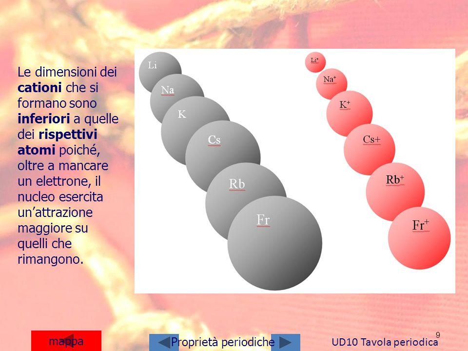 9 mappa UD10 Tavola periodica Proprietà periodiche Le dimensioni dei cationi che si formano sono inferiori a quelle dei rispettivi atomi poiché, oltre