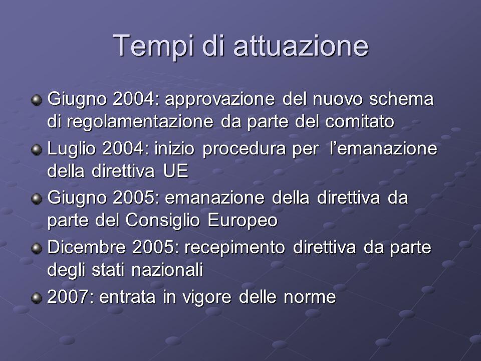 Tempi di attuazione Giugno 2004: approvazione del nuovo schema di regolamentazione da parte del comitato Luglio 2004: inizio procedura per lemanazione