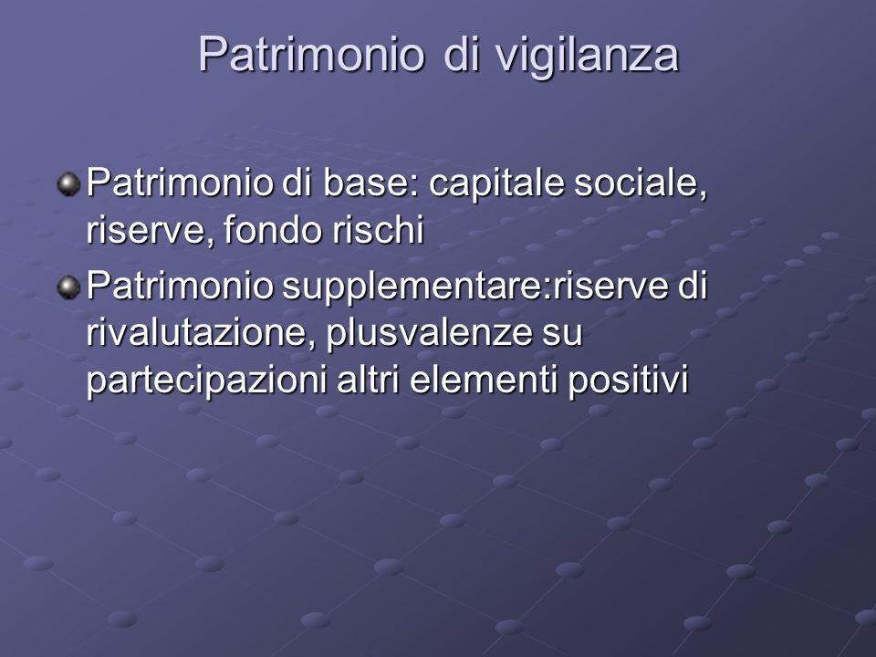 Patrimonio di vigilanza Patrimonio di base: capitale sociale, riserve, fondo rischi Patrimonio supplementare:riserve di rivalutazione, plusvalenze su