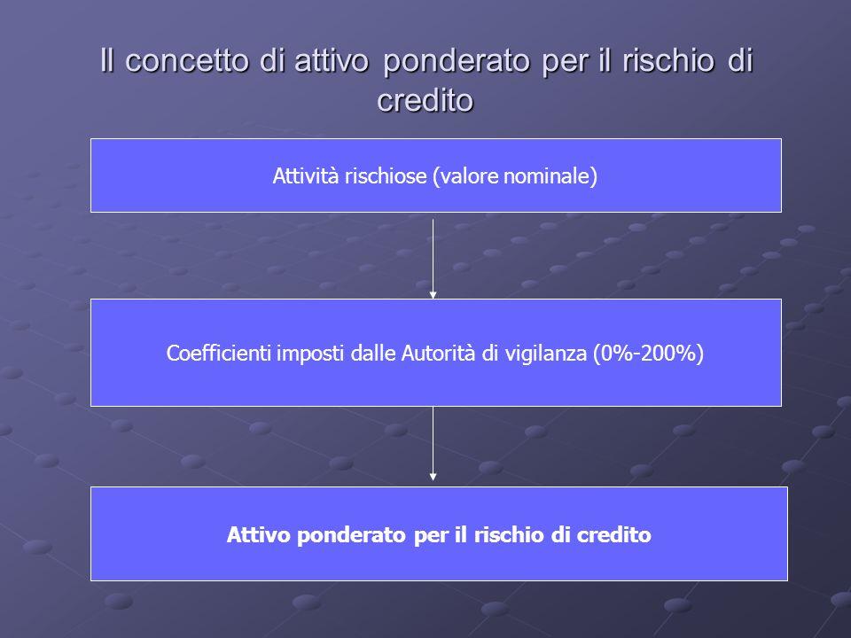 Il concetto di attivo ponderato per il rischio di credito Attività rischiose (valore nominale) Coefficienti imposti dalle Autorità di vigilanza (0%-20