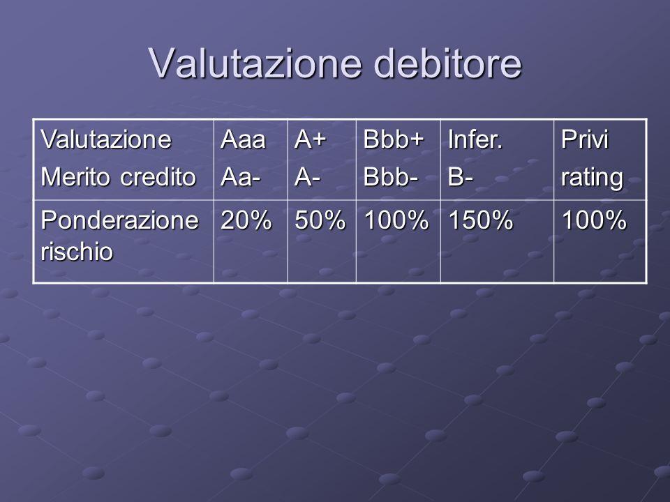 Valutazione debitore Valutazione Merito credito AaaAa-A+A-Bbb+Bbb-Infer.B-Privirating Ponderazione rischio 20%50%100%150%100%