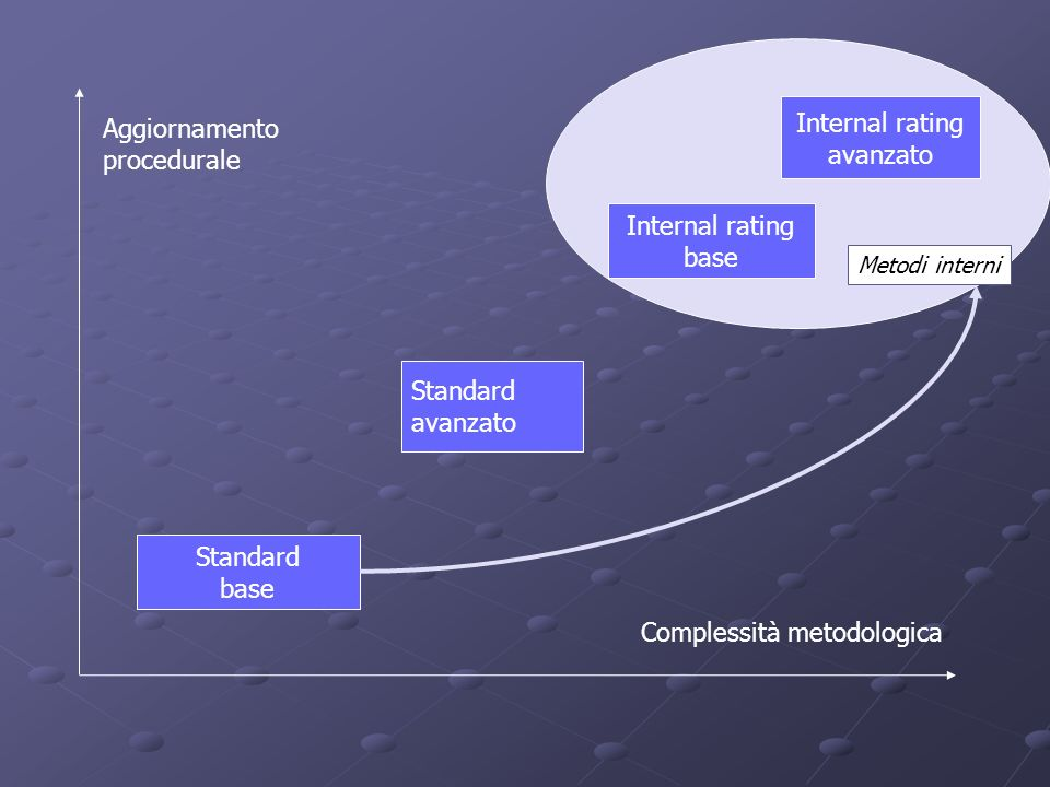 Complessità metodologica Aggiornamento procedurale Standard base Standard avanzato Internal rating base Internal rating avanzato Metodi interni