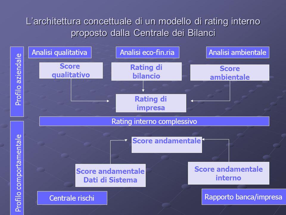 Larchitettura concettuale di un modello di rating interno proposto dalla Centrale dei Bilanci Analisi qualitativaAnalisi eco-fin.riaAnalisi ambientale