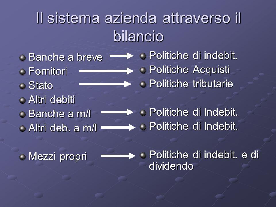 Il sistema azienda attraverso il bilancio Banche a breve FornitoriStato Altri debiti Banche a m/l Altri deb. a m/l Mezzi propri Politiche di indebit.