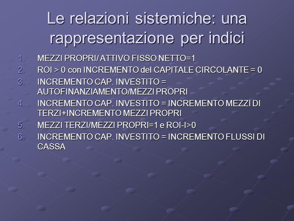 Le relazioni sistemiche: una rappresentazione per indici 1.MEZZI PROPRI/ ATTIVO FISSO NETTO=1 2.ROI > 0 con INCREMENTO del CAPITALE CIRCOLANTE = 0 3.I