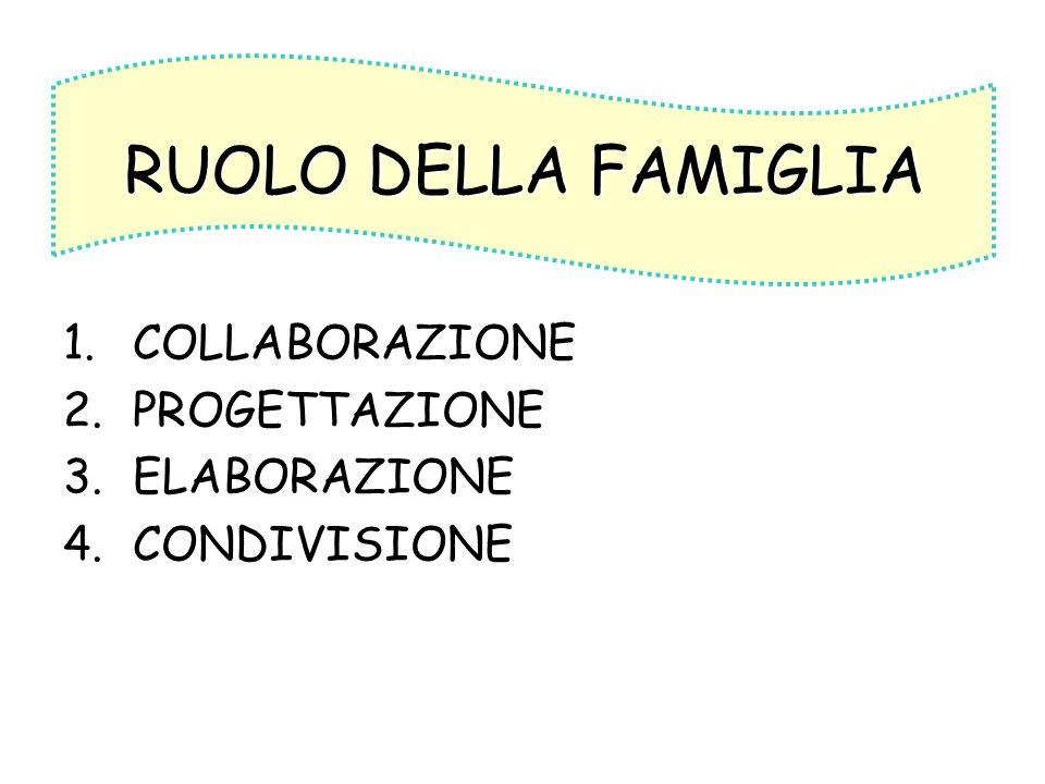 1.COLLABORAZIONE 2.PROGETTAZIONE 3.ELABORAZIONE 4.CONDIVISIONE RUOLO DELLA FAMIGLIA