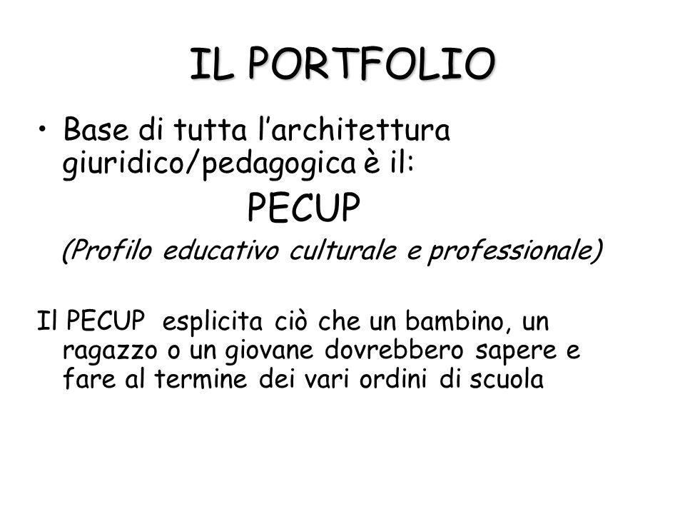 IL PORTFOLIO Base di tutta larchitettura giuridico/pedagogica è il: PECUP (Profilo educativo culturale e professionale) Il PECUP esplicita ciò che un