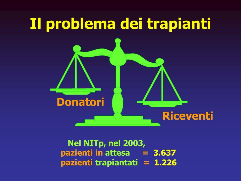 Il problema dei trapianti Nel NITp, nel 2003, pazienti in attesa = 3.637 pazienti trapiantati = 1.226 Riceventi Donatori