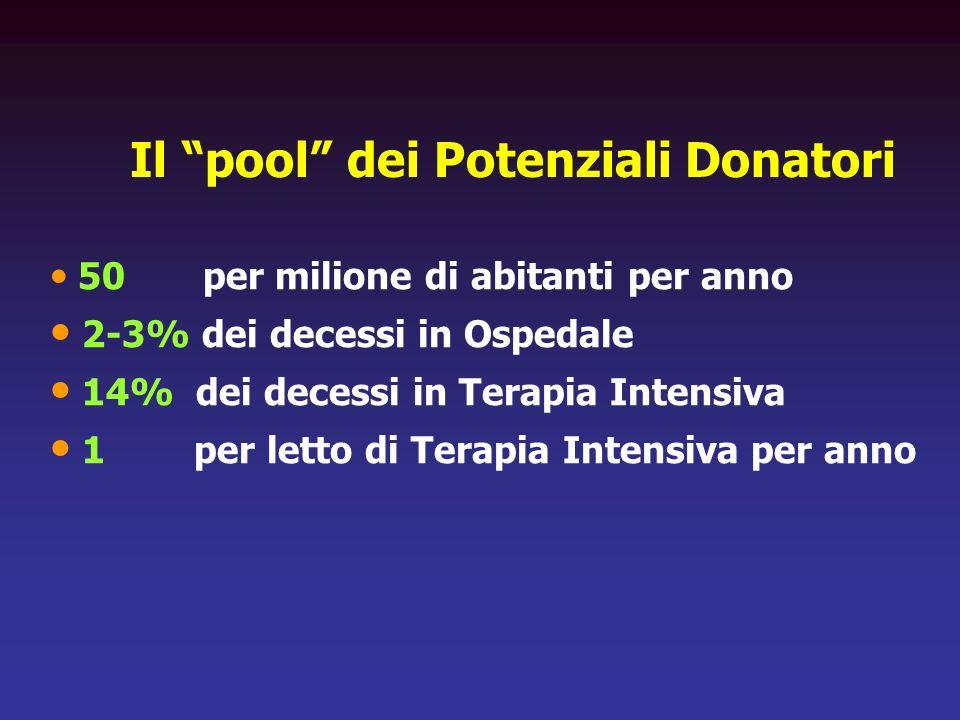 Il pool dei Potenziali Donatori 50 per milione di abitanti per anno 2-3% dei decessi in Ospedale 14% dei decessi in Terapia Intensiva 1 per letto di T