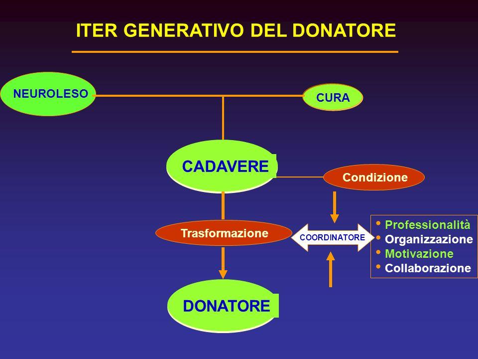 DONATORE Condizione CADAVERE CURA Professionalità Organizzazione Motivazione Collaborazione Trasformazione COORDINATORE ITER GENERATIVO DEL DONATORE N