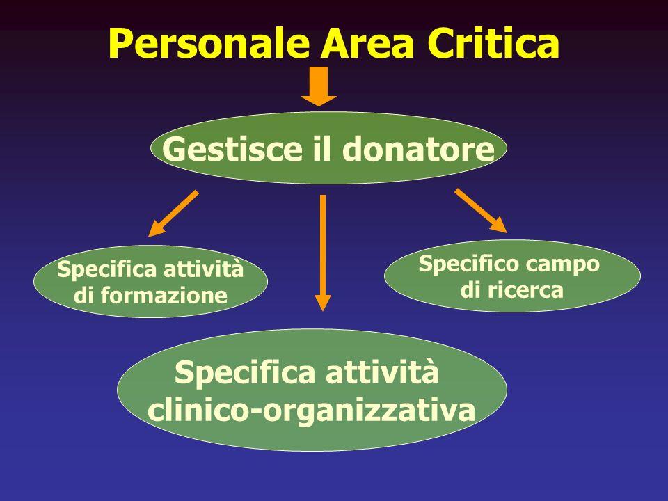 Personale Area Critica Specifica attività di formazione Specifico campo di ricerca Specifica attività clinico-organizzativa Gestisce il donatore