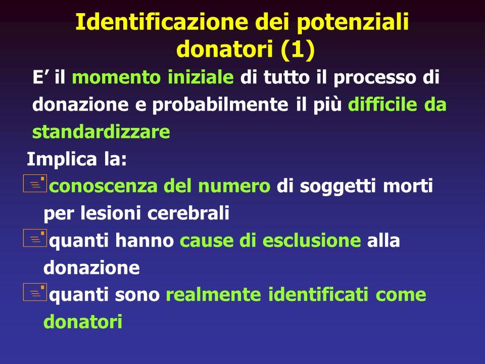 Identificazione dei potenziali donatori (1) E il momento iniziale di tutto il processo di donazione e probabilmente il più difficile da standardizzare