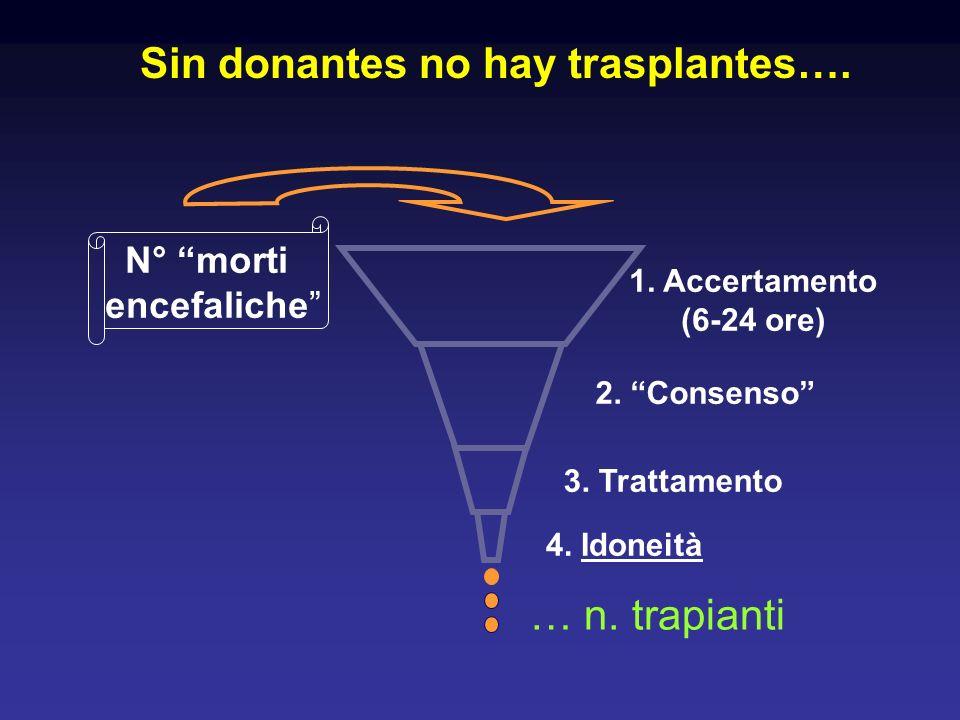 N° morti encefaliche 1. Accertamento (6-24 ore) 2. Consenso 3. Trattamento Sin donantes no hay trasplantes…. 4. Idoneità … n. trapianti