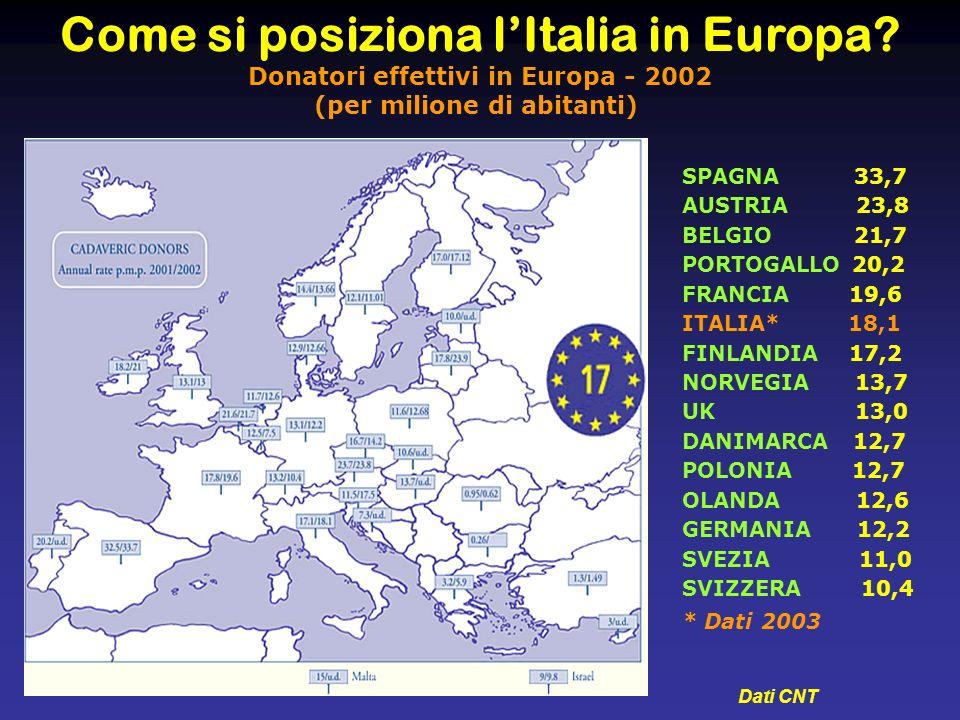 Come si posiziona lItalia in Europa? Donatori effettivi in Europa - 2002 (per milione di abitanti) Dati CNT SPAGNA 33,7 AUSTRIA 23,8 BELGIO 21,7 PORTO