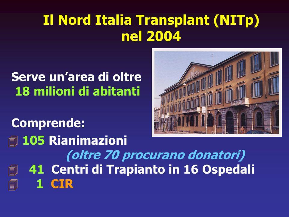 Il Nord Italia Transplant (NITp) nel 2004 Serve unarea di oltre 18 milioni di abitanti Comprende: 4 105 Rianimazioni (oltre 70 procurano donatori) 4 4