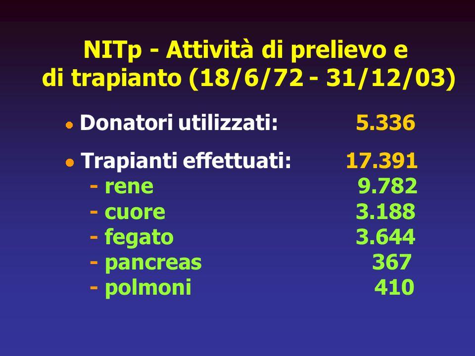 NITp - Attività di prelievo e di trapianto (18/6/72 - 31/12/03) Donatori utilizzati: 5.336 Trapianti effettuati: 17.391 - rene 9.782 - cuore 3.188 - f