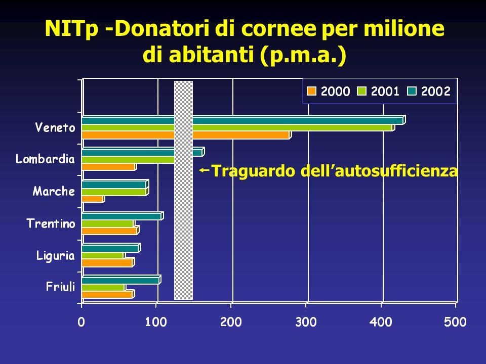 CRR - Cornee prelevate in Lombardia (1990-2003) N. cornee