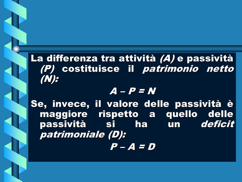 La differenza tra attività (A) e passività (P) costituisce il patrimonio netto (N): A – P = N Se, invece, il valore delle passività è maggiore rispett