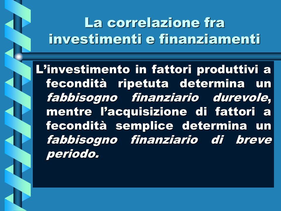 La correlazione fra investimenti e finanziamenti Linvestimento in fattori produttivi a fecondità ripetuta determina un fabbisogno finanziario durevole